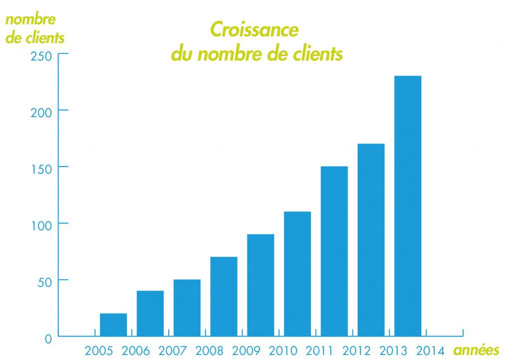 graphique-client1-1024x726
